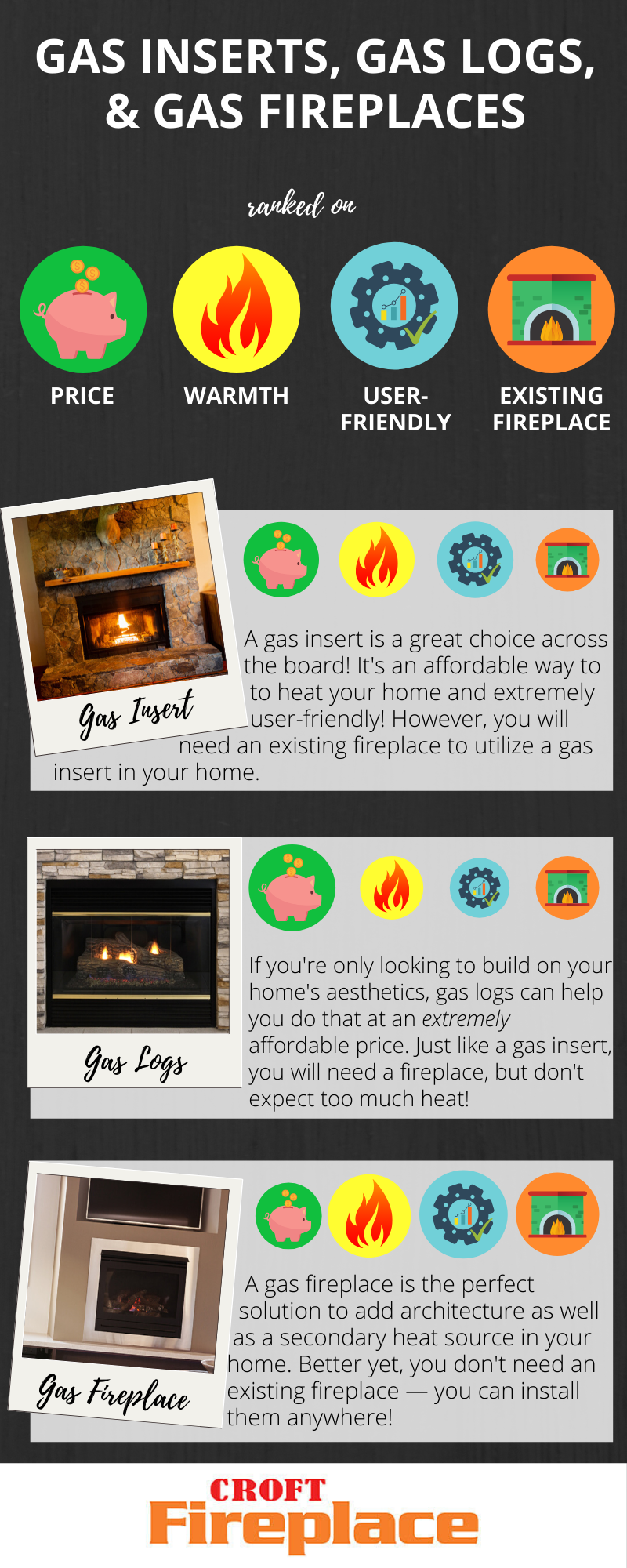 What S The Difference Between A Gas Fireplace A Gas Insert And Gas Logs Croft Fireplace